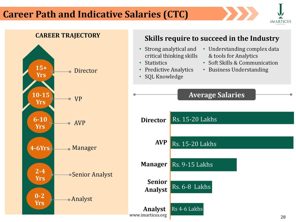 Analytics Landscape and Careers - ppt download