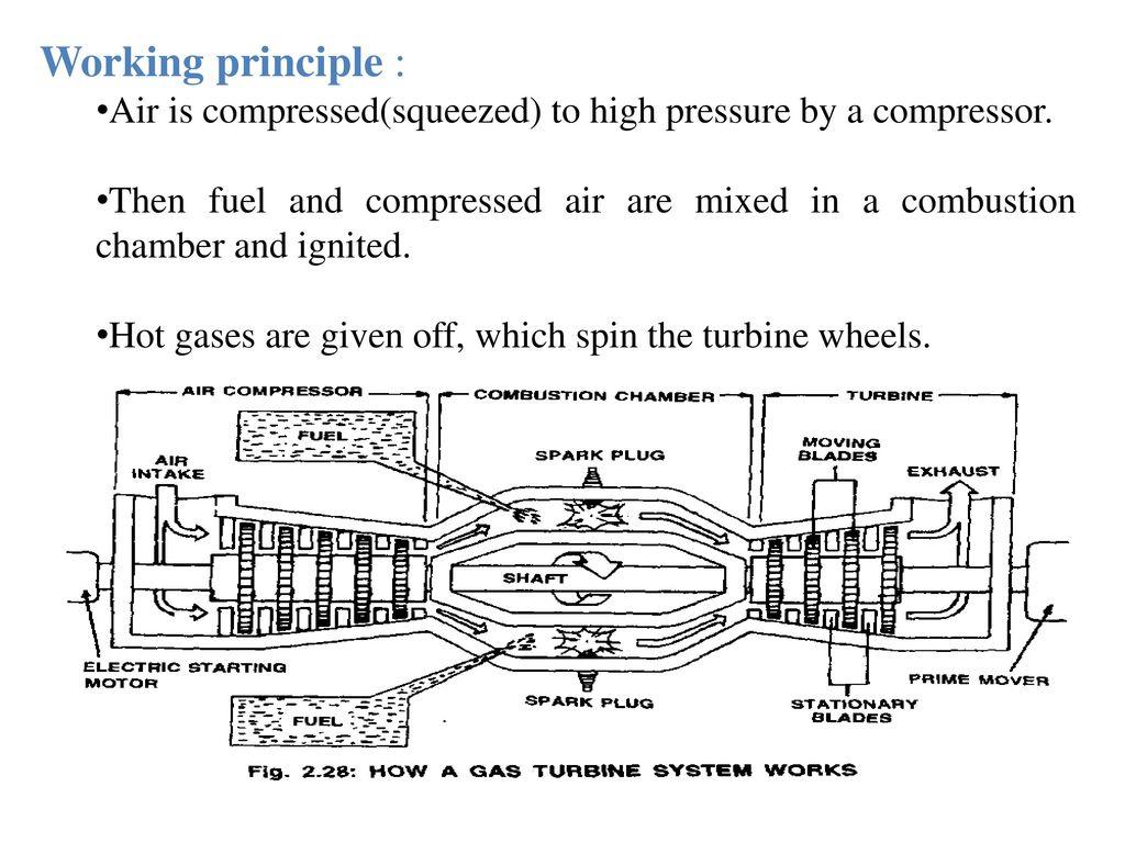 Gas Turbine Working Principle