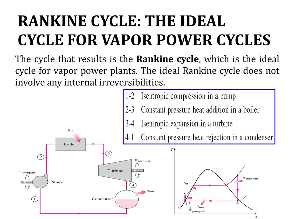 Power Generation And Distribution Ppt Video Online Download Combined Cycle Plant Ts Diagram Rankine The Ideal For Vapor Cycles