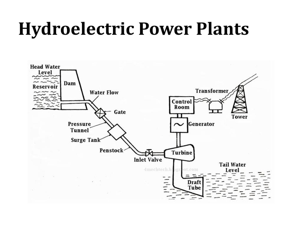 Power Generation And Distribution Ppt Video Online Download Hydro Plant Line Diagram 34 Hydroelectric Plants