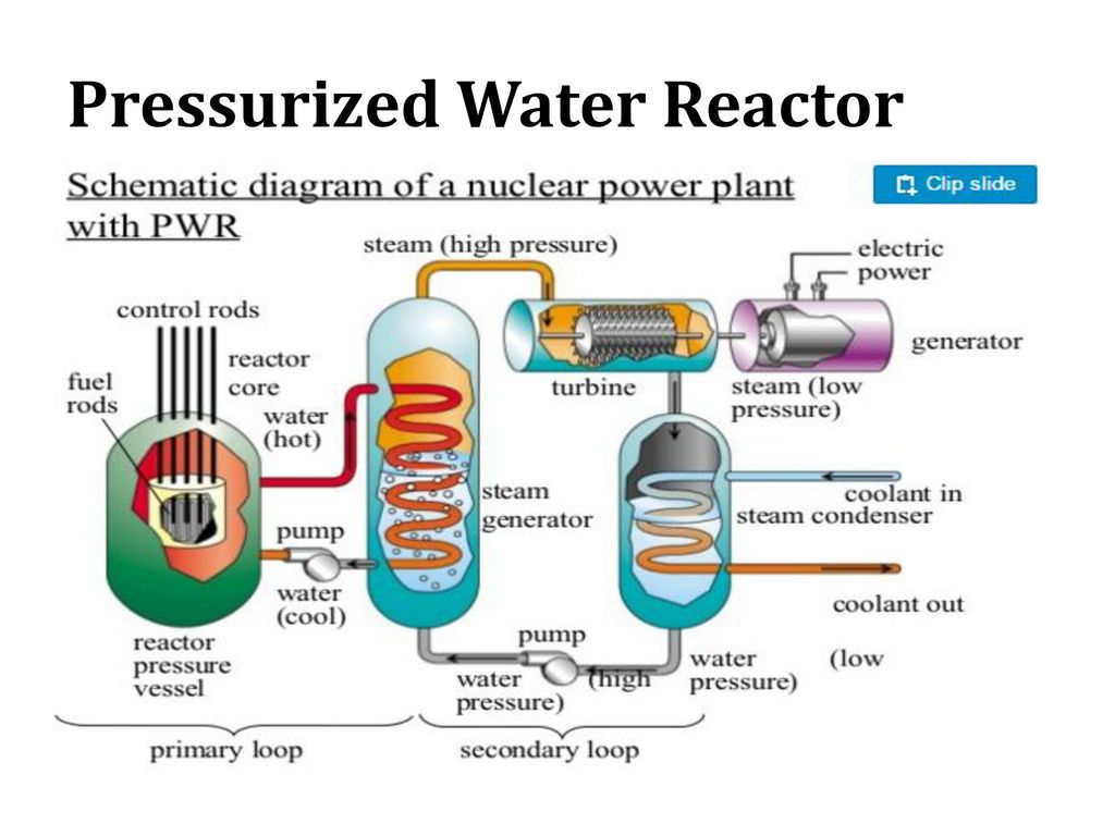 Power Generation And Distribution Ppt Video Online Download Plant Generator Diagram 59 Pressurized Water Reactor