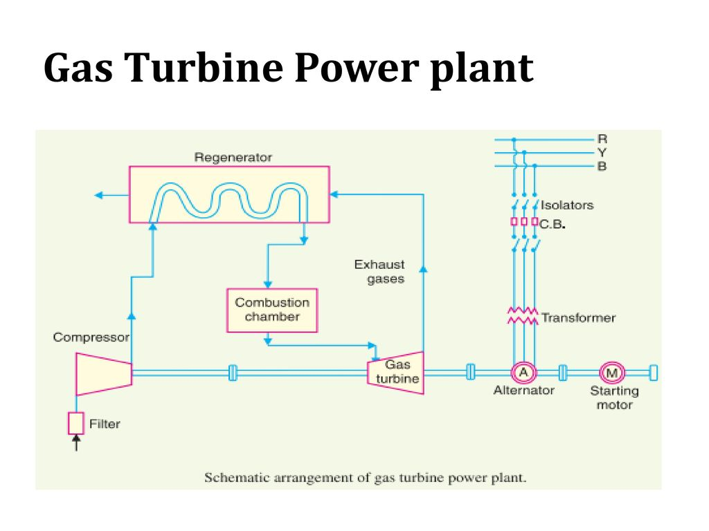 78 Gas Turbine Power plant