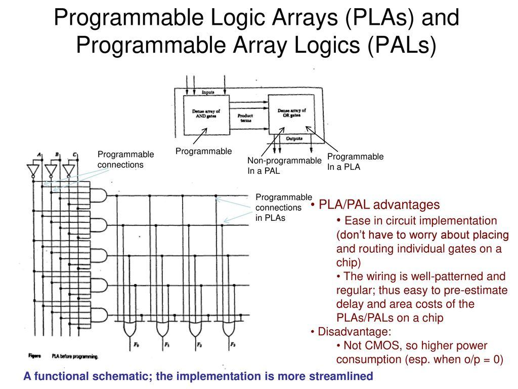 pla pals and pla design optimization ppt download rh slideplayer com Schematic Wiring Diagram Schematic Diagram Symbols