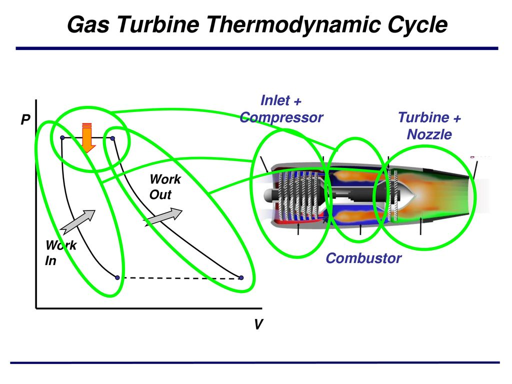 Gas Turbine Engine Turbojet Ppt Video Online Download Diagram Of A Standard Jet Thermodynamic Cycle