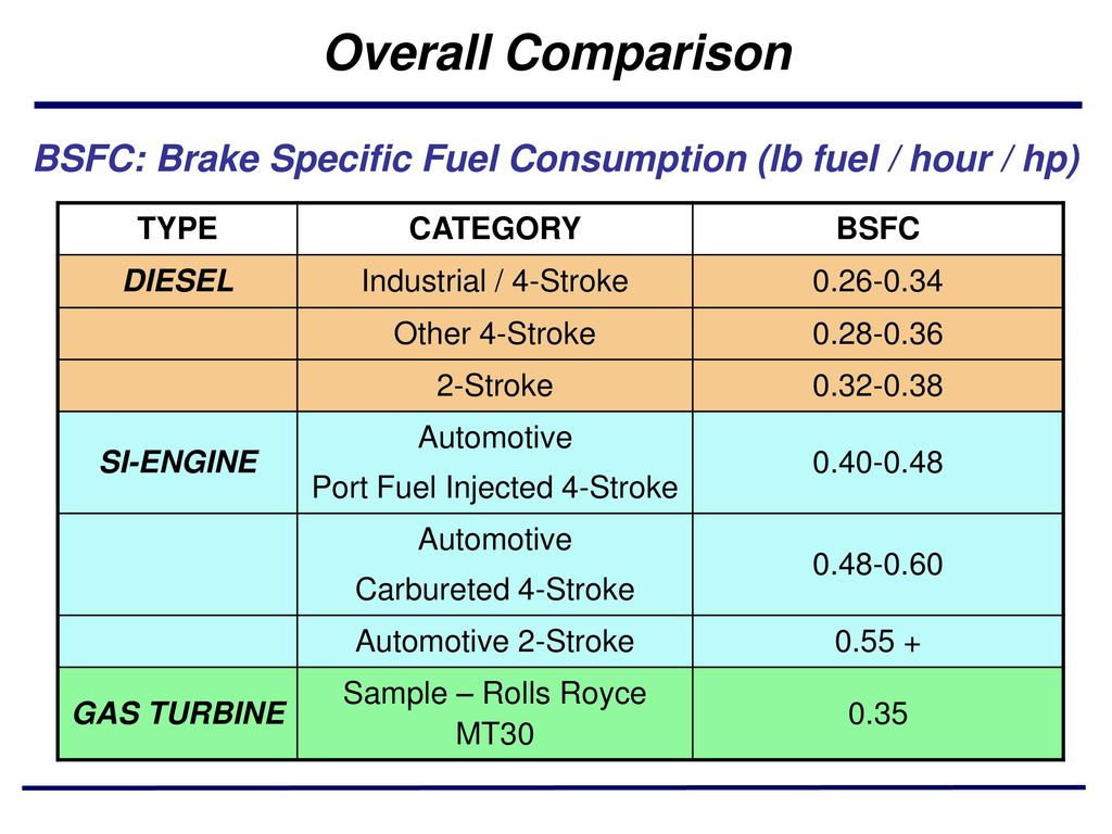 Gas Turbine Engine – Turbojet - ppt video online download