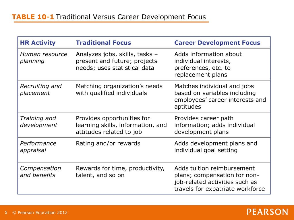 Chapter 10: Managing Careers Lecturer: - ppt download