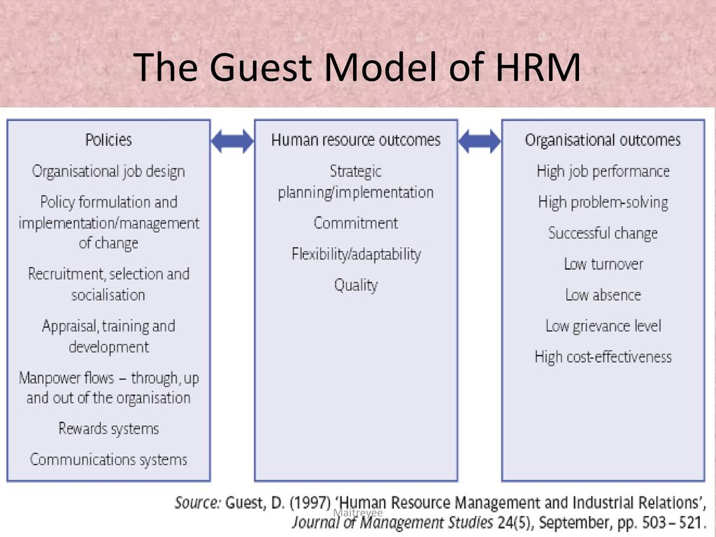 guest model of hrm