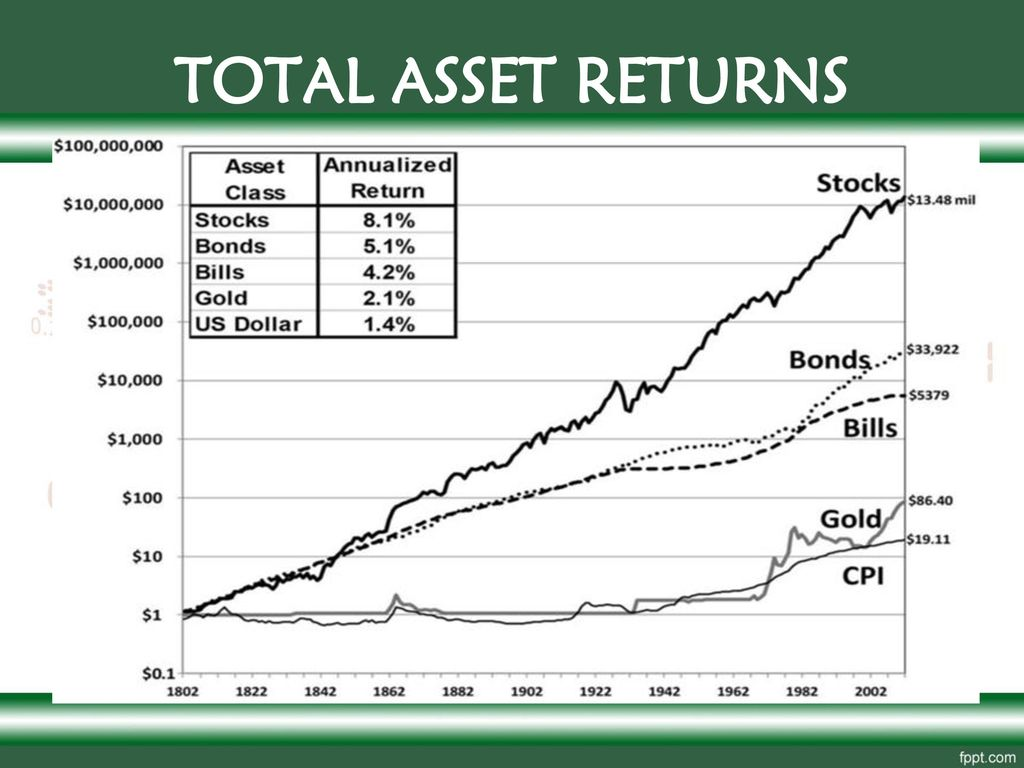 TOTAL ASSET RETURNS