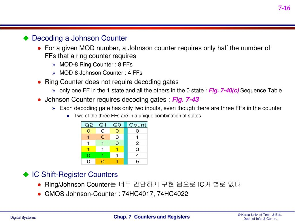 Counters And Registers Ppt Video Online Download Circuit Diagram With Decoder Shift Register 16 Decoding A Johnson Counter