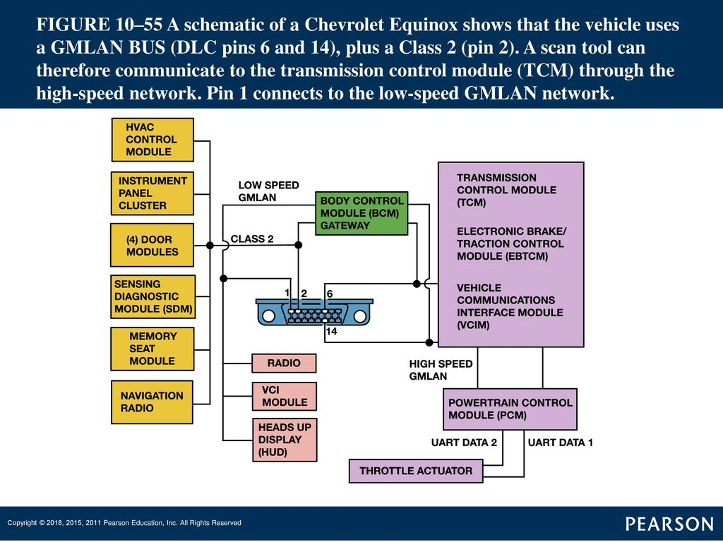 Gmlan 29 Wiring Diagram Source Vehicle Can Bus Network Automotive Heating And Air Conditioning Ppt Download Waveform
