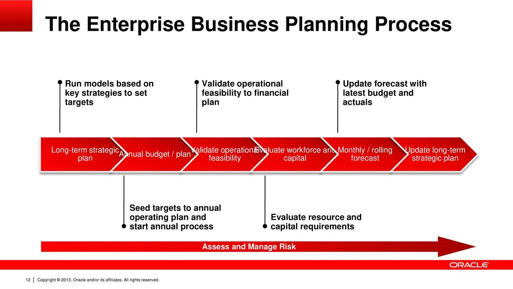 introduction to oracle hyperion enterprise planning applications