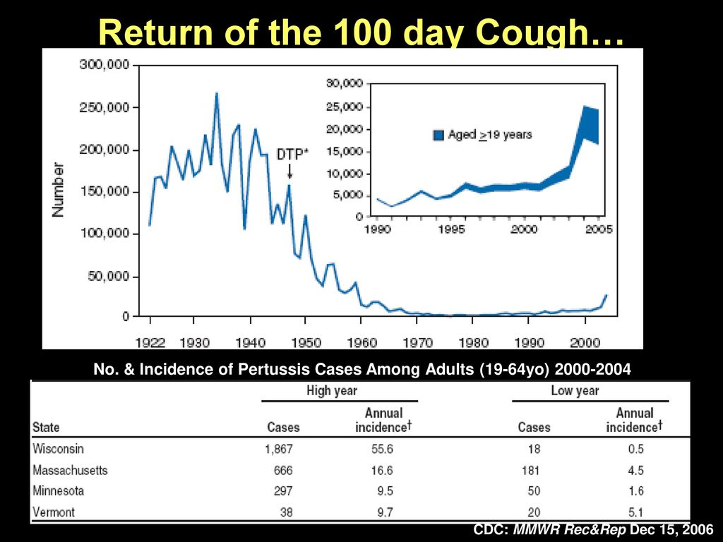 Return of the 100 day Cough…