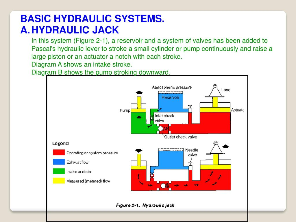 Fundamental Of Hydraulics Ppt Download