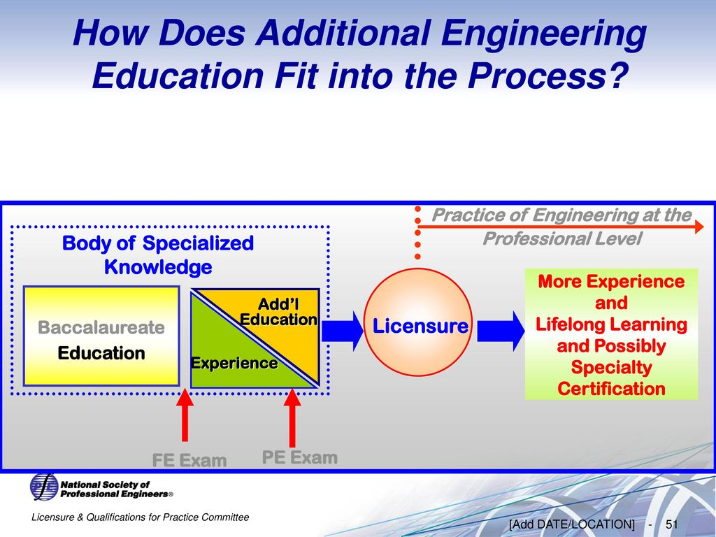 Importance of Becoming a PROFESSIONAL ENGINEER - ppt download