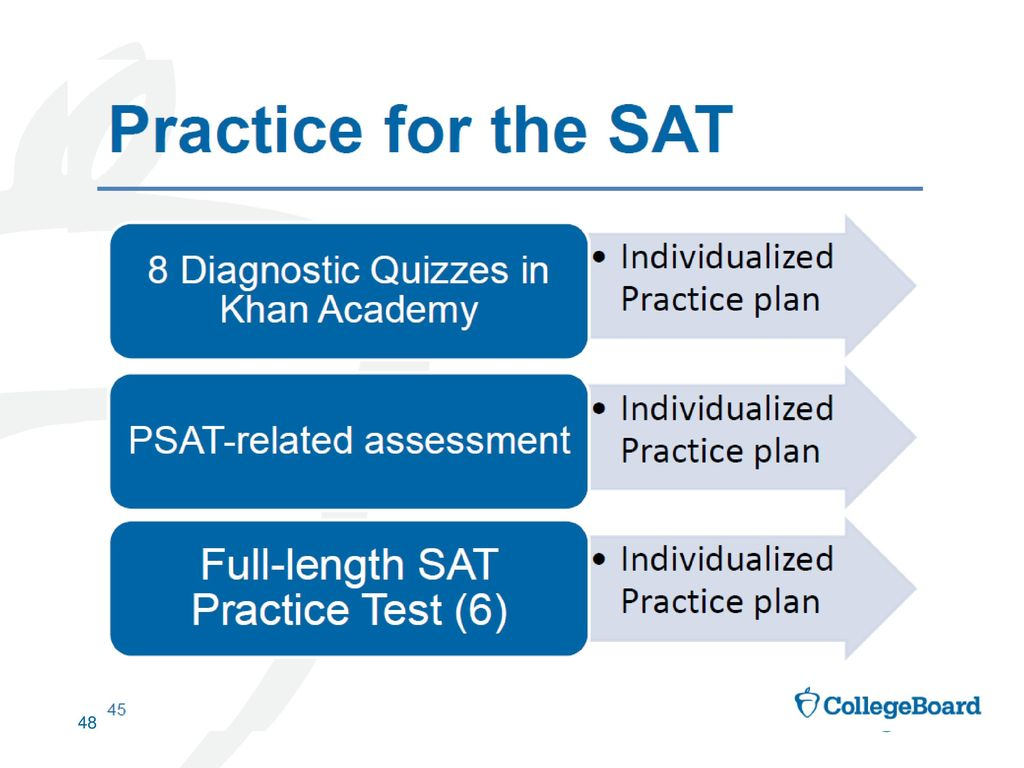 THE REDESIGNED SAT ® collegereadiness collegeboard org