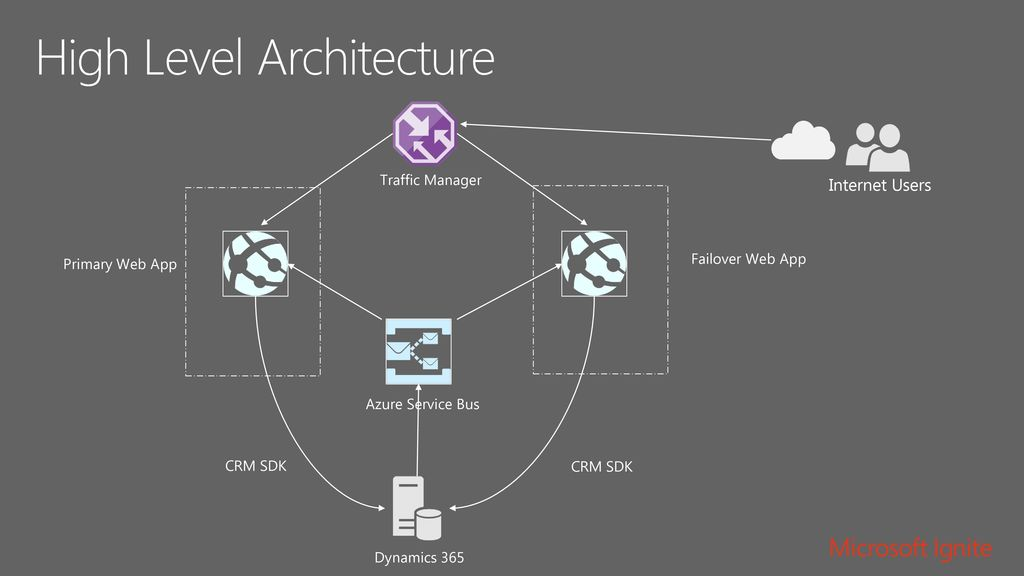 Dynamics 365 Portals for Architects and Developers - ppt