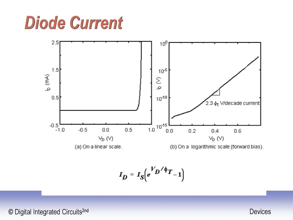 Digital Integrated Circuits A Design Perspective Ppt Download Linear And 5 Diode Current