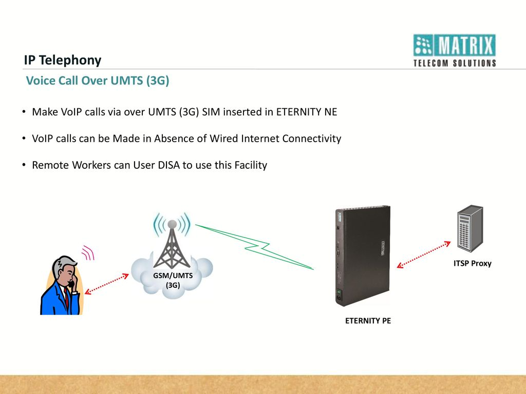 Eternity Pe The Smb Ip Pbx For Futuristic Businesses Ppt Video Voip Wiring Diagram 37