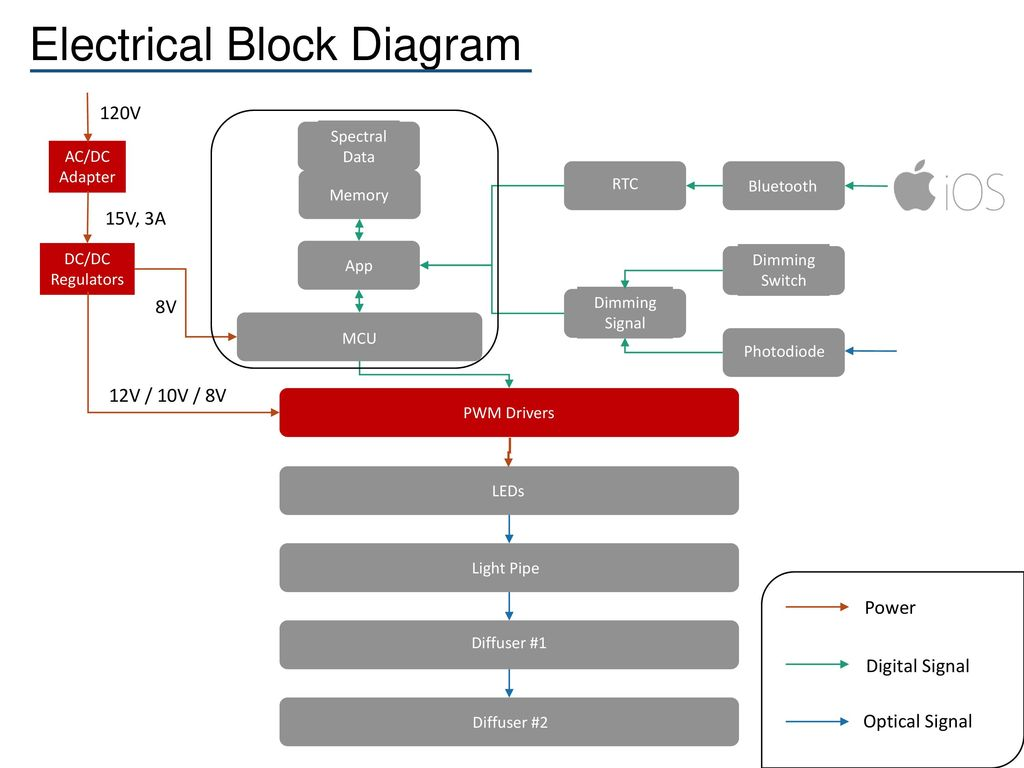 Brandon Devenport Ope Kai Ta Huang Ee Ppt Download Dc Dimmer Switch Wiring Diagram Electrical Block