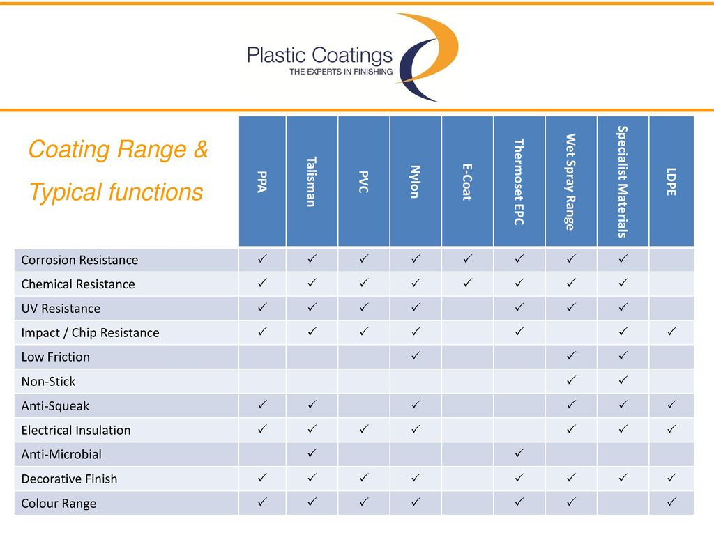 Not JUST Plastic Coatings…… - ppt download