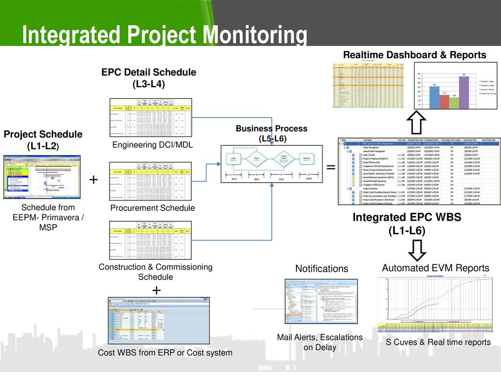 to prevent delay in Engineering and construction management