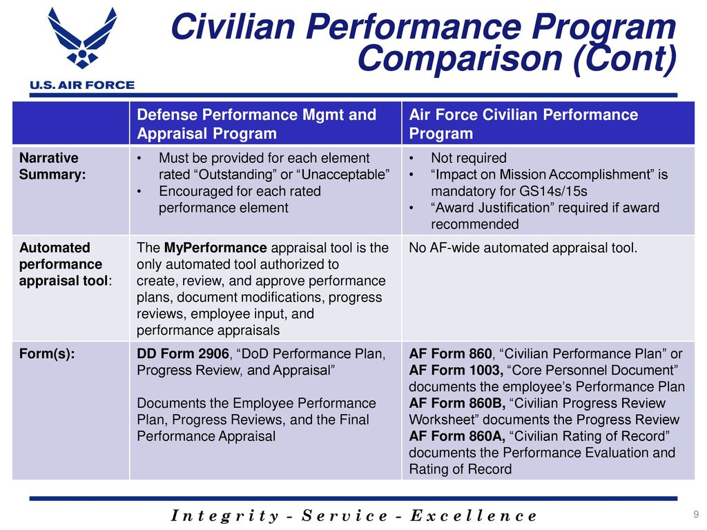 Dod Performance Management Appraisal Program Dpmap Ppt Download