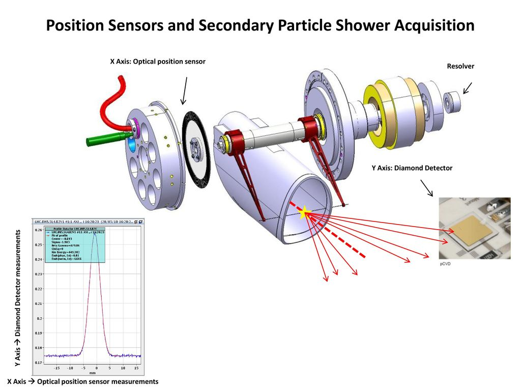 Optical Sensor Wiring Diagram Bws Design Meeting Jose Luis Sirvent Phd Student Xx 03 Ppt Download Position Sensors And Secondary Particle Shower Acquisition