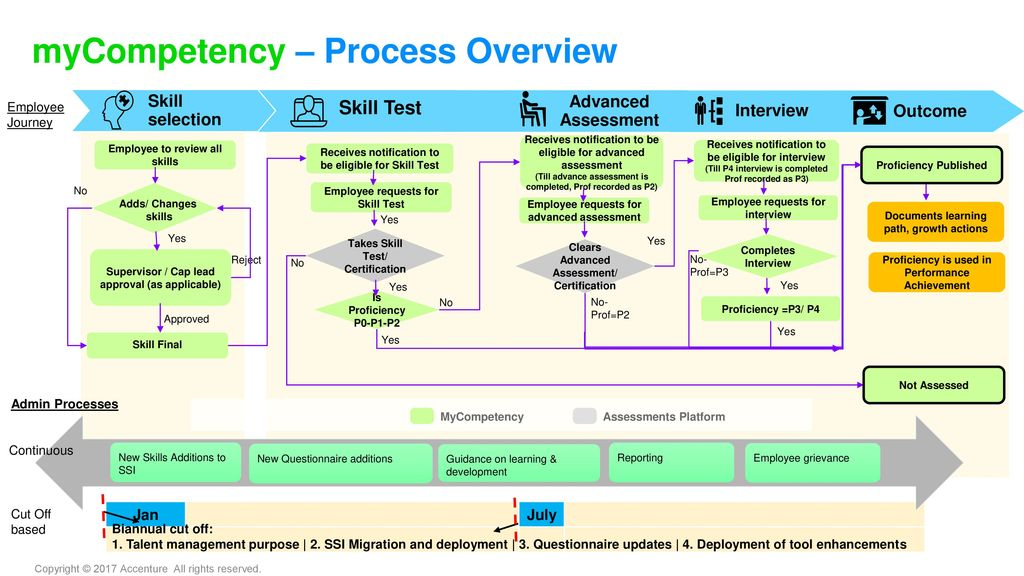 myCompetency Moving from CAMS to New Competency Framework