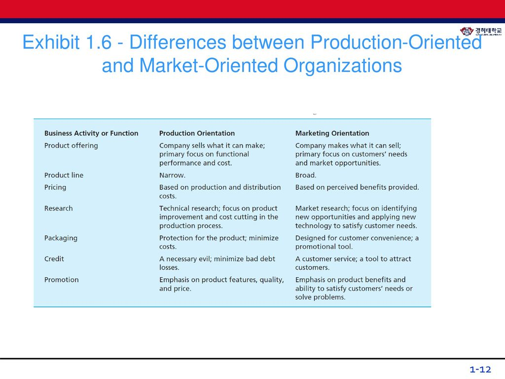 benefits of market orientation