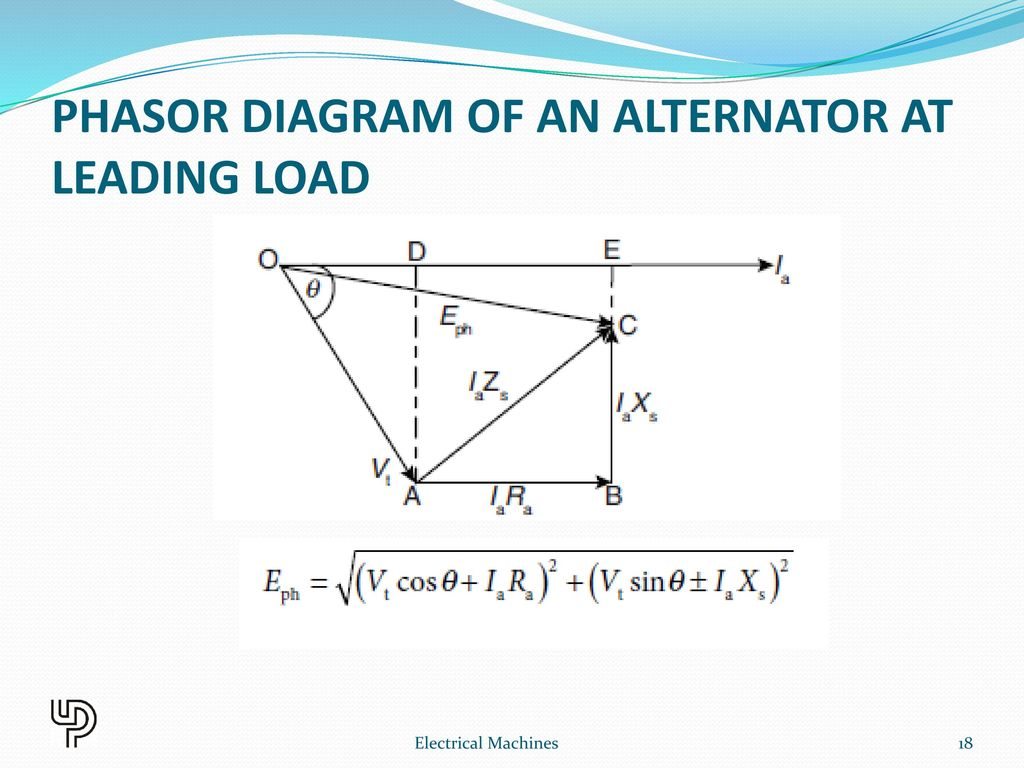 Synchronous generator ppt download phasor diagram of an alternator at leading load ccuart Images