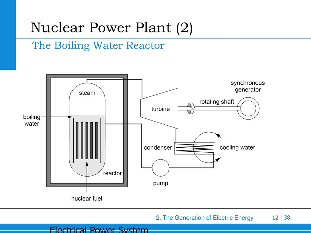 The Generation Of Electric Energy Ppt Download Power Plant Diagram Boiling Water Reactor 12 Nuclear 2