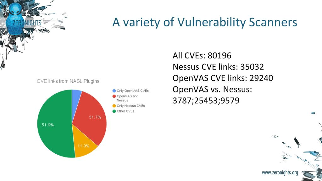 Enterprise Vulnerability Management - ppt video online download