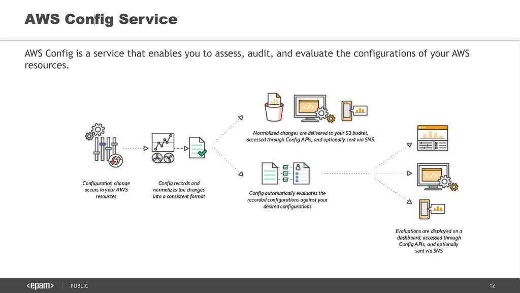 AWS BEST PRACTICES Module 3: Security in AWS July ppt video online