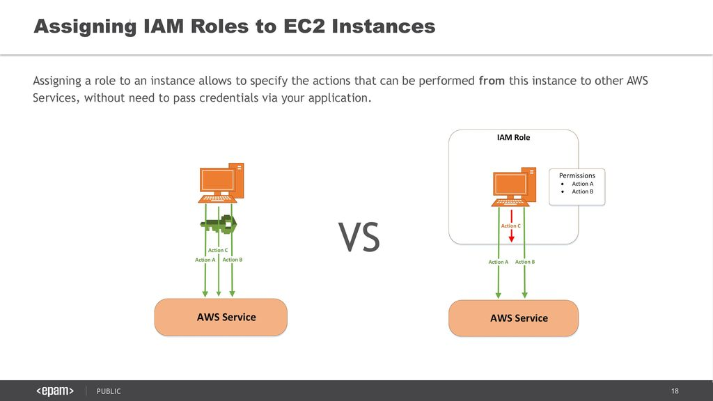AWS BEST PRACTICES Module 3: Security in AWS July ppt video