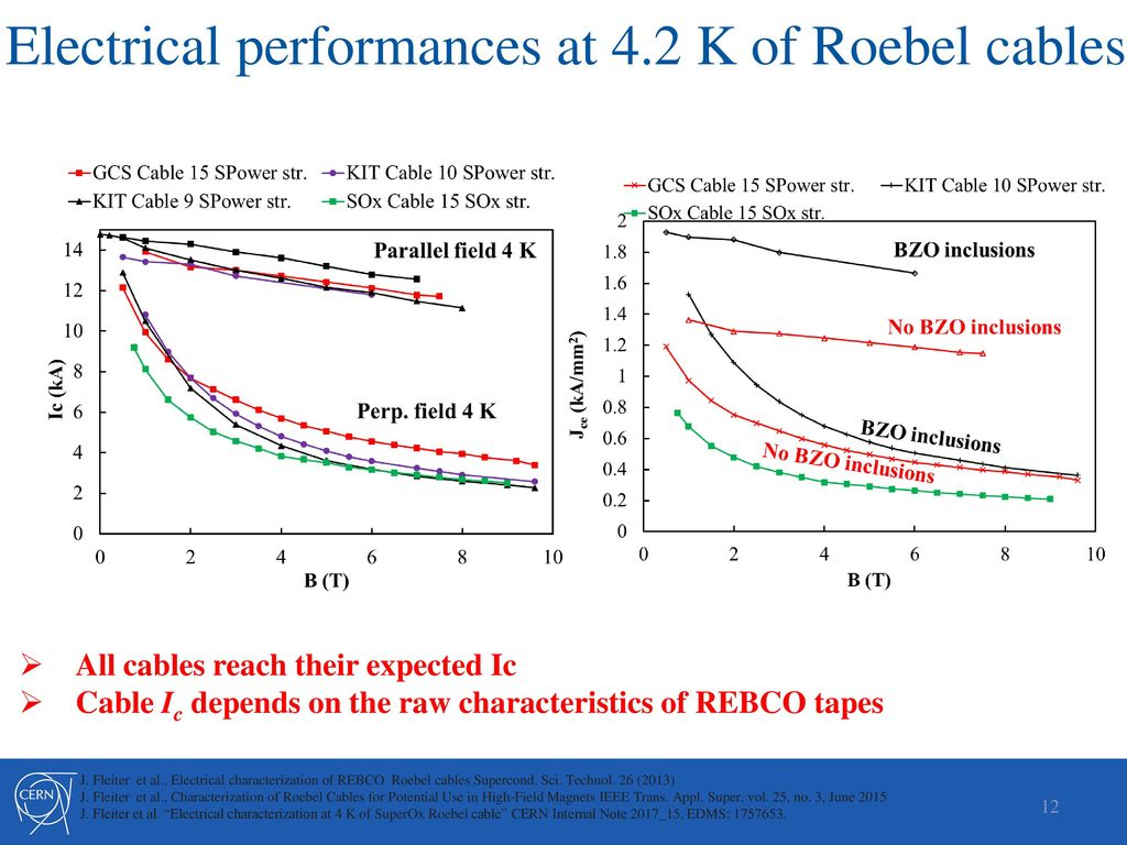 Characterization of REBCO Tape and Roebel Cable at CERN