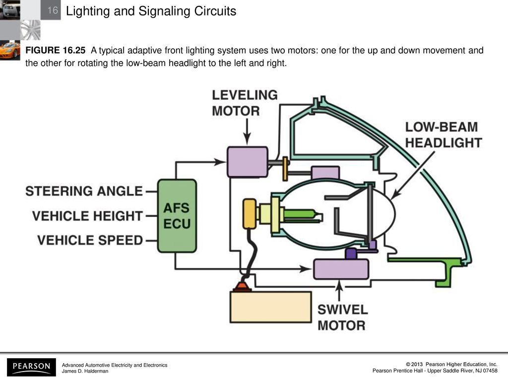 Lighting And Signaling Circuits Ppt Download Adaptive System For Automobiles 37 Figure A Typical Front Uses Two Motors One The Up Down Movement Other Rotating Low Beam Headlight To