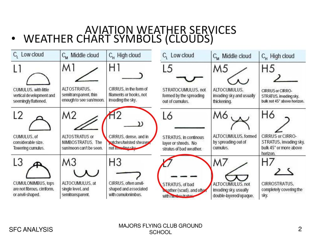 Aviation Weather Services Ppt Download