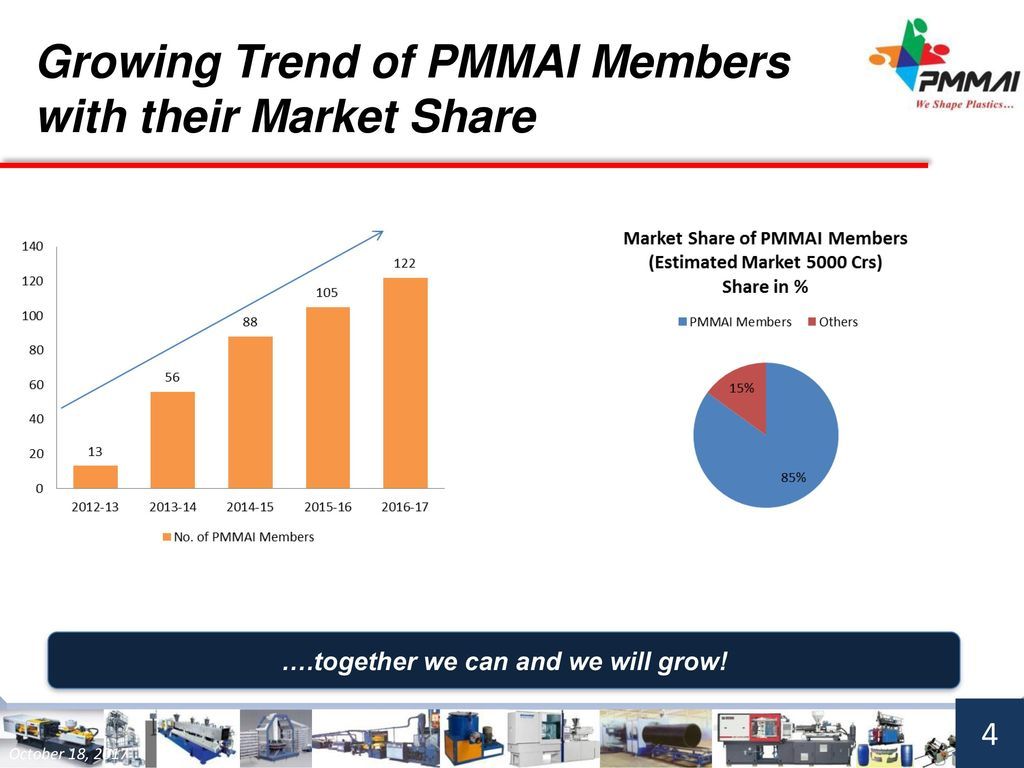 Plastics Machinery Manufacturers Association of India (PMMAI