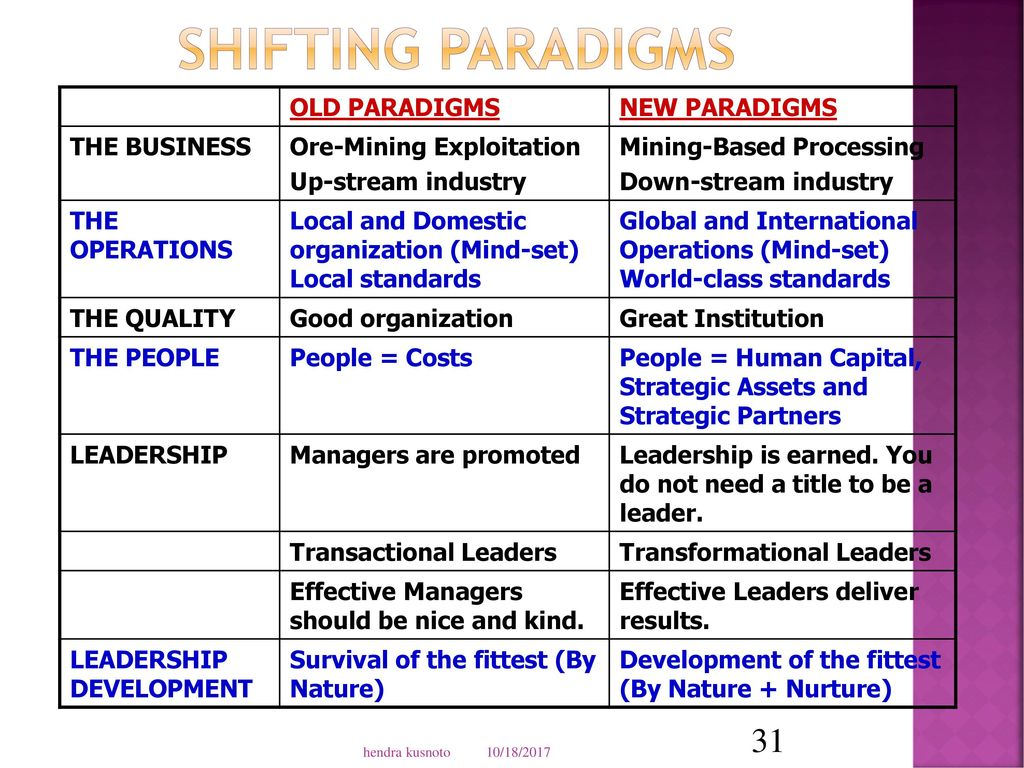 Change Management Concepts And Tools Ppt Download Sinergi Mind 31 Shifting