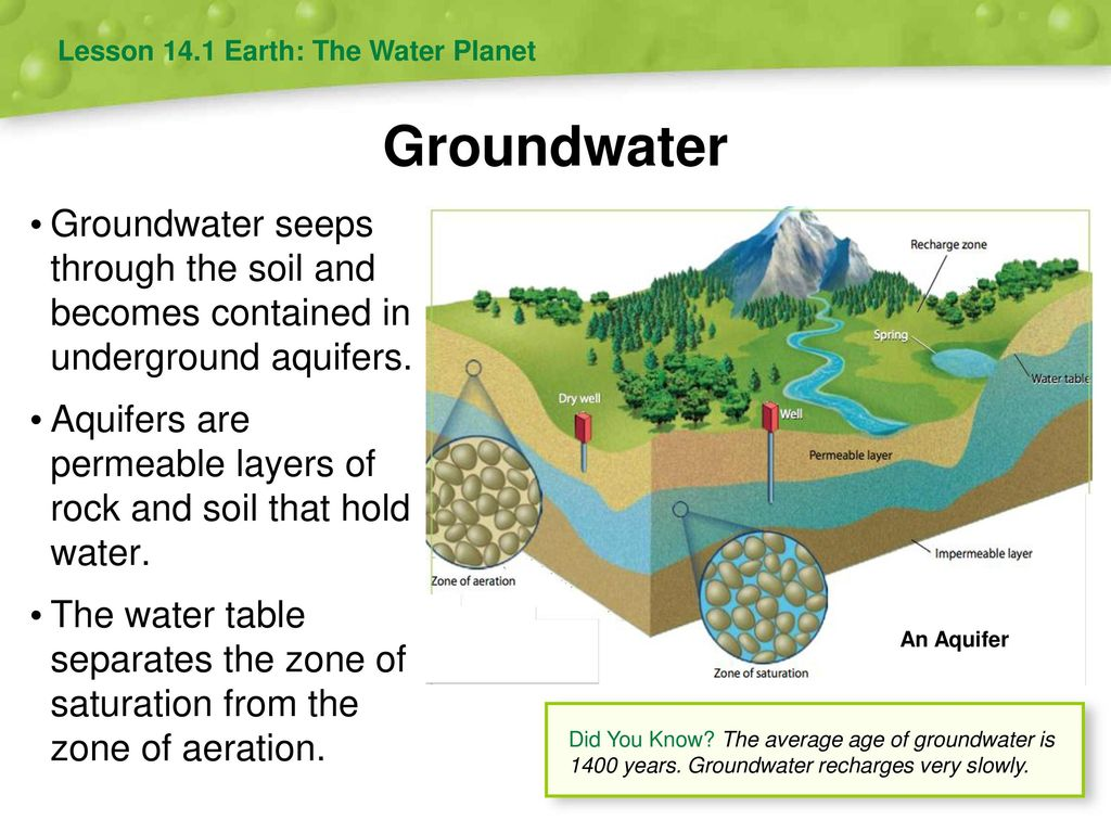 water resources 14 chapter - ppt download