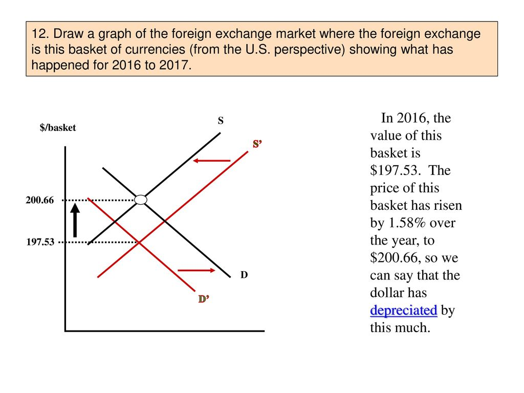 Draw A Graph Of The Foreign Exchange Market Where Is This
