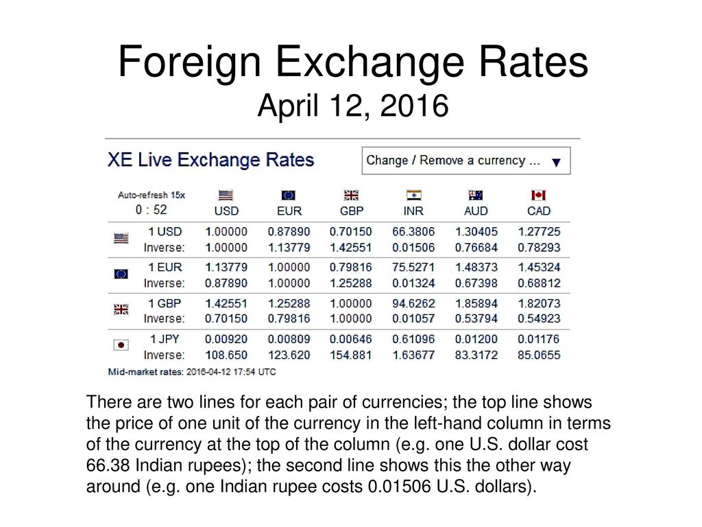 Foreign Exchange Markets Answer Key