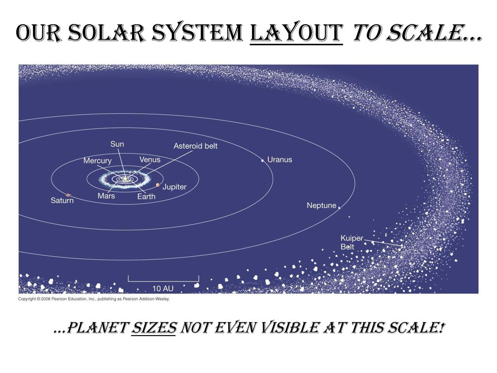 Huge Jovian Planets Our Solar System Planets to scale… vs. - ppt ...