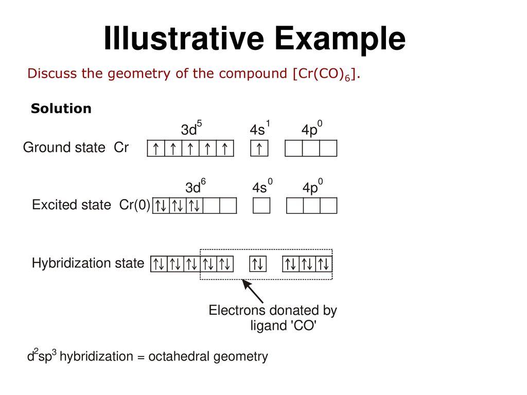 cr co 6 electron configuration
