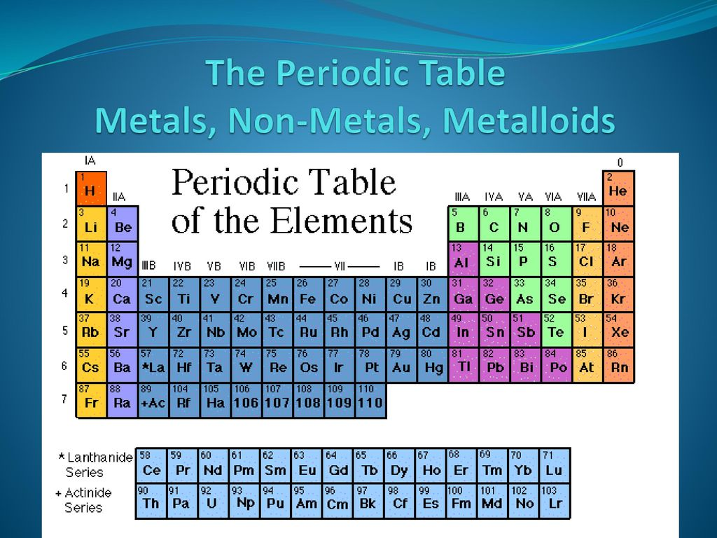 SN#3 The Periodic Table. - ppt download
