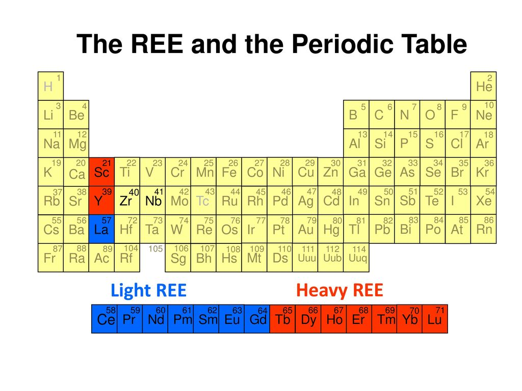 The Rare Earth Elements Ppt Download