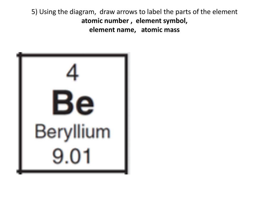 Element Symbol Diagram Wiring Diagram Database