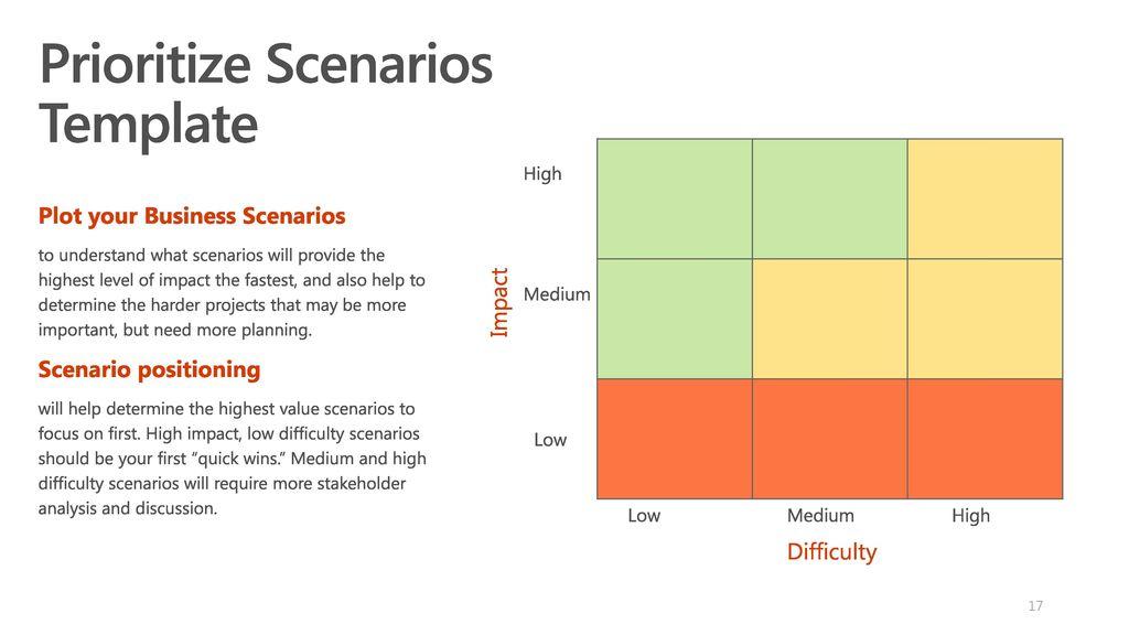 Identify and prioritize business scenarios ppt video online download prioritize scenarios template friedricerecipe Images