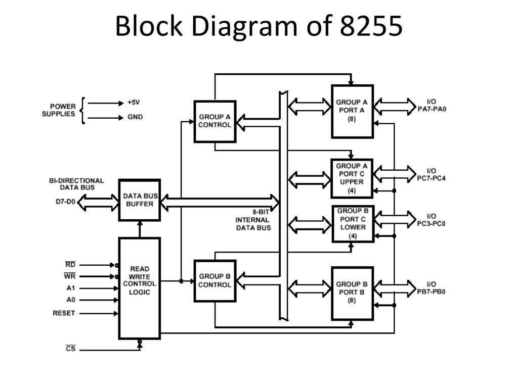 2 Block Diagram of 8255