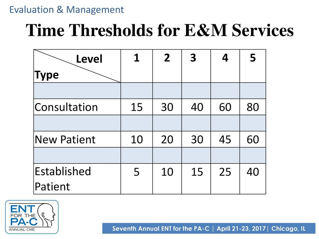 Worksheets E&m Coding Worksheet marie gilbert pa c dfaapa cmpa ppt download time thresholds for em services